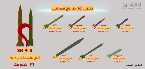 تطور صواريخ القسام